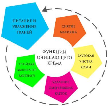 Функции очищающего крема